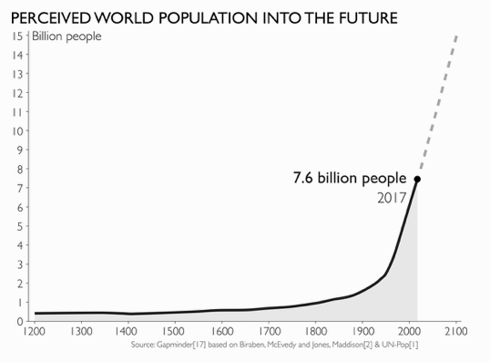 Perceived population