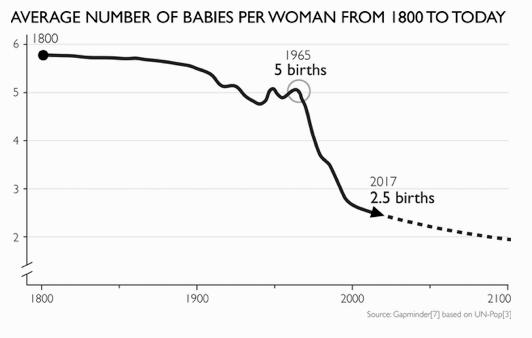 Babies per woman
